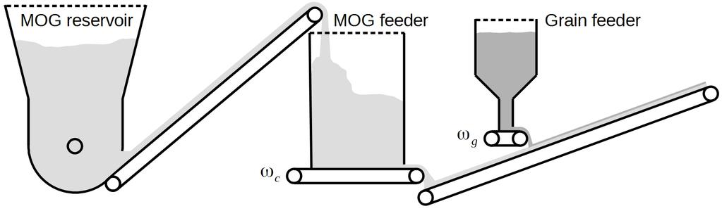 Figure 1: Feeding system for grain and MOG biomass. 3.3 Material Recirculation A material re-circulating system is designed in order to extend the run time for automation testing, see Fig. 2.