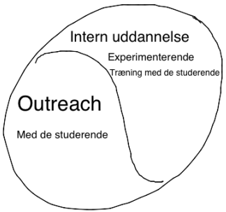 enten eksternt på institutioner eller internt i undervisning, se figuren herunder.