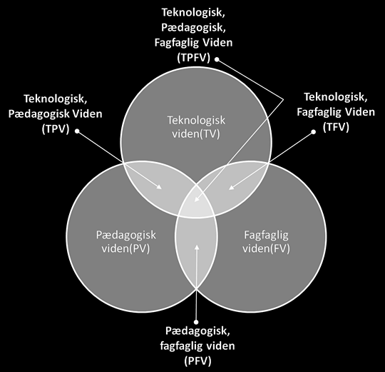 Modellen TPACK (Technological, Pedagogical And Content Knowledge) kan bidrage til at identificere tre kernekompetenceområder, der er nødvendige for at IT kan integreres i undervisningen.