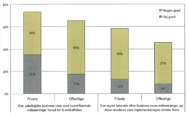 Figur 34 - Modenhed i IT-processerne: Business cases (Rambøll Management, 2007, s.