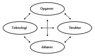 Figur 17 - Den simple Leavitt-model (Nielsen & Ry, 2002, s.