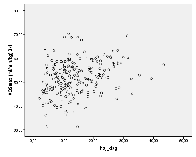 Figur 7: Scatterplot for korrelation mellem kondital og aktivitet ved høj intensitet for drengene Hver prik angiver data for et barn.