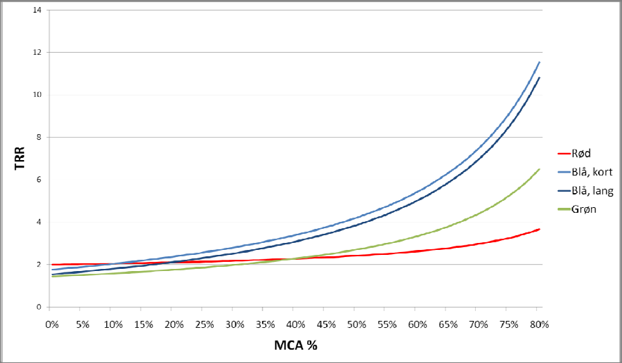 Figur 4 Graf der viser totalraterne for de 4 alternativer for MCA% på 0 til 80% Grafen viser at korridor blå med den korte tunnel er det mest attraktive alternativ fra en MCA% på 11% og i resten af