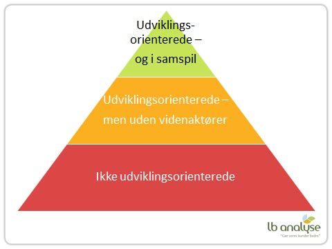 Figur 23: Udviklingspraksis i virksomheder Kilde: LB Analyse 2013 Tredelingen er udarbejdet med afsæt i litteratur om innovation, hvor der skelnes mellem DUI Doing Using Interacting og STI Science