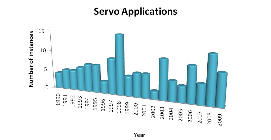 Figur 7.25. Number of papers involving Performance issues Figur 7.26. Number of papers involving Servo Applications Conclusions For each year, 40 papers were investigated for focuses.