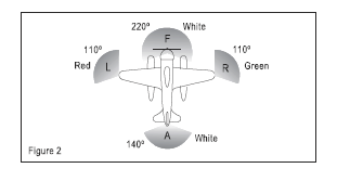 3.3 When towing another vessel or aeroplane As illustrated in Figure 3, the following appearing as steady, unobstructed lights: a) the lights described in 3.