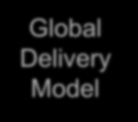 SURESTEP+ GLOBAL DELIVERY Global Delivery Model WORKING internationally GLOBAL SUPPORT THE RIGHT PEOPLE Industry Consultants RAPIDVALUE 100%