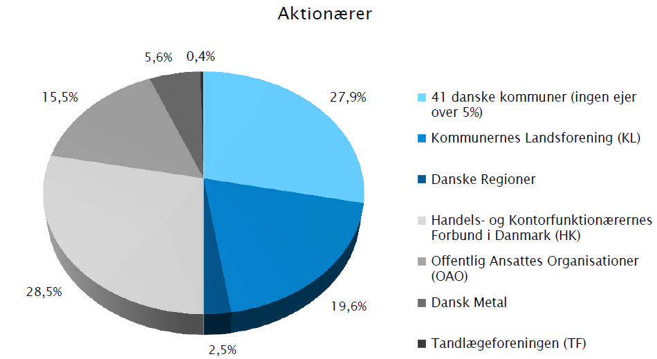 Figur 27- Ejerforhold i Sampension- Kilde: Årsregnskab Sampension 2012 Her er ejerforholdet i Sampension godt skitseret, og herved kan også ses en implicit interessentfordeling.