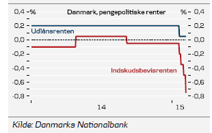 3 Figur: Nationalbankens intervention i valutamarkedet i januar 2015.