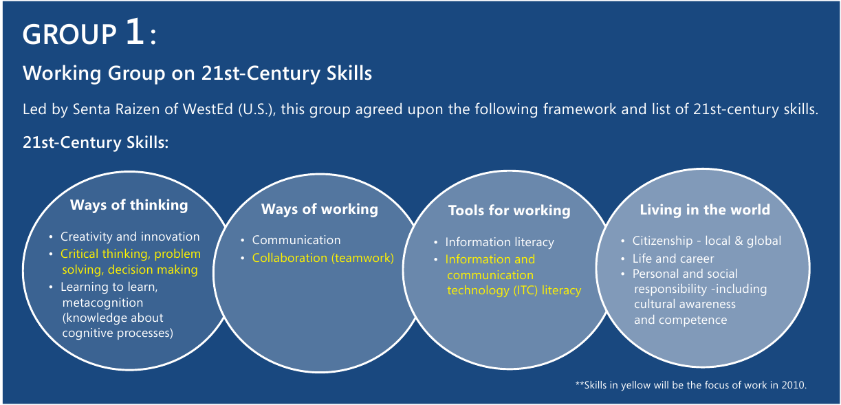 Skills Description and Selection of Key Competencies (DeSeCo)