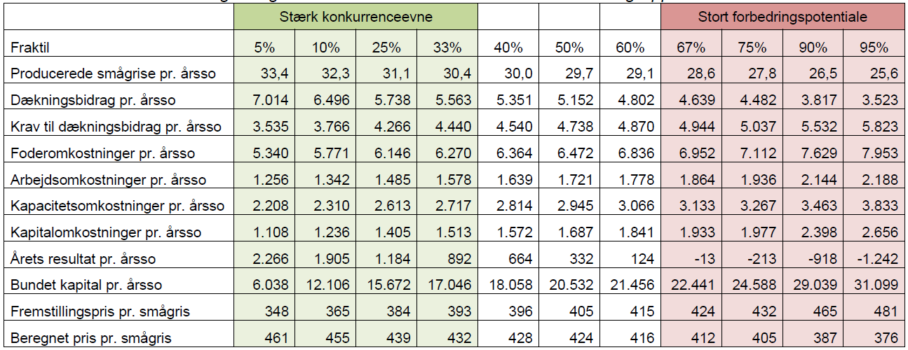 Business Check Svin 2013 Fraktilanalyse for 30 kg producenter > 500 søer Fraktil 10% Prod. smågrise 32,3 DB. pr. årsso 6.
