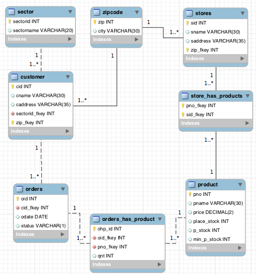 3NF (Workbench) ER-model med UML notation, som visuelt beskriver strukturen i vores database.