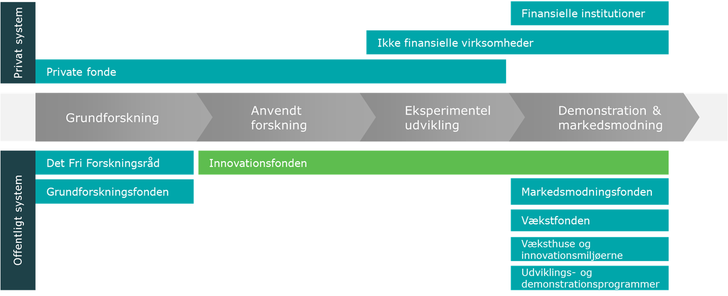 3. INNOVATIONSFONDENS ROLLE 3.