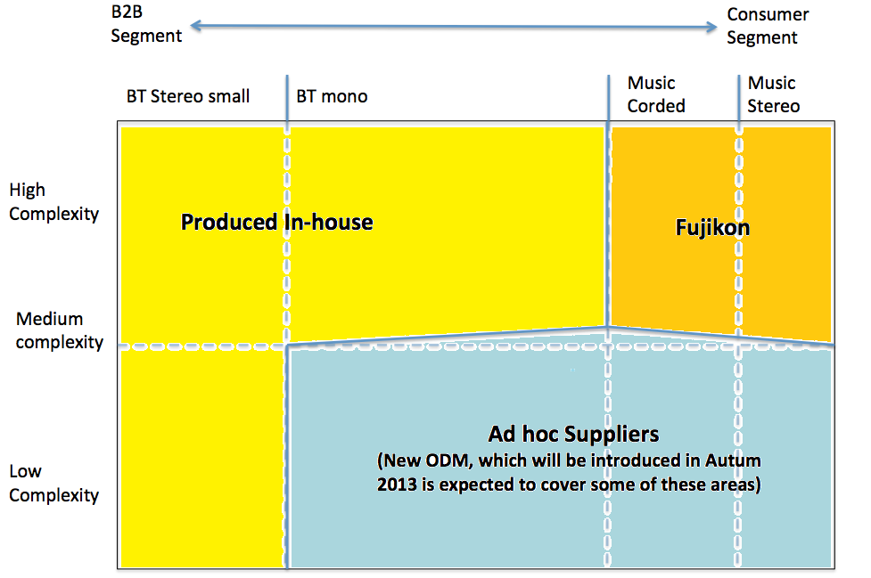 segments. There is often a higher overhead per product when an ODM produces compared to when GN Netcom does.