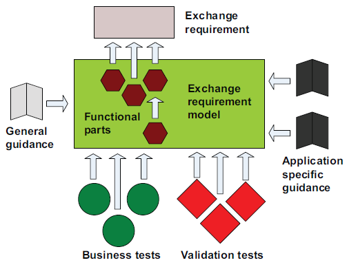 Illustration 6:Exchange requirements model, http://www.iai.no/idm/idm_resources/idm_methods_guides/idm2_methodology_2 0071022.