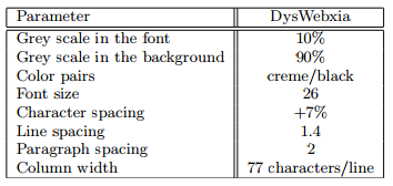 2.2 Web accessibility and Dyslexia In continuation of Lauridsen's argument, it is essential to consider web accessibility and such barriers for dyslexics. To solve such issues Santana et al.