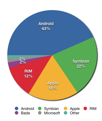 Figur 5. Smartphone operating systems market share. Share of worldwide 2011 Q2 smartphone sales to end users by operating system, according to Gartner.