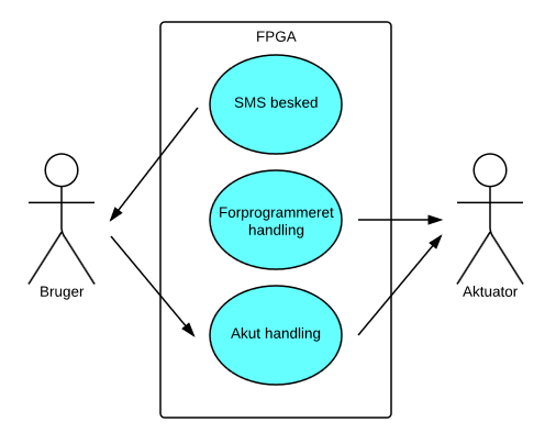 26 CHAPTER 3. KRAVSPECIFIKATION 3.3.2 Use Case af fugtighedskontrol Figure 3.4: Use Case-Diagram for fugtighed.