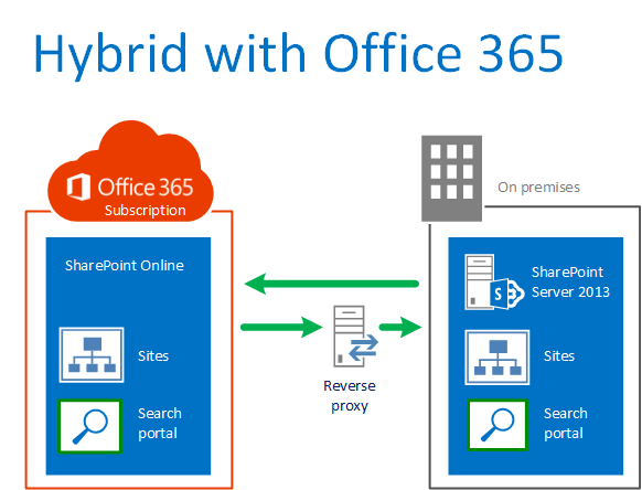 Succes Med Intranet Til Office 365 Den 13 August 2014