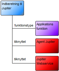 I ovenstående eksempel er Jupiter Webservice tilknyttet Jupiter i betydningen at Webservicen udstiller Jupiters funktionalitet med et programmerings interface.