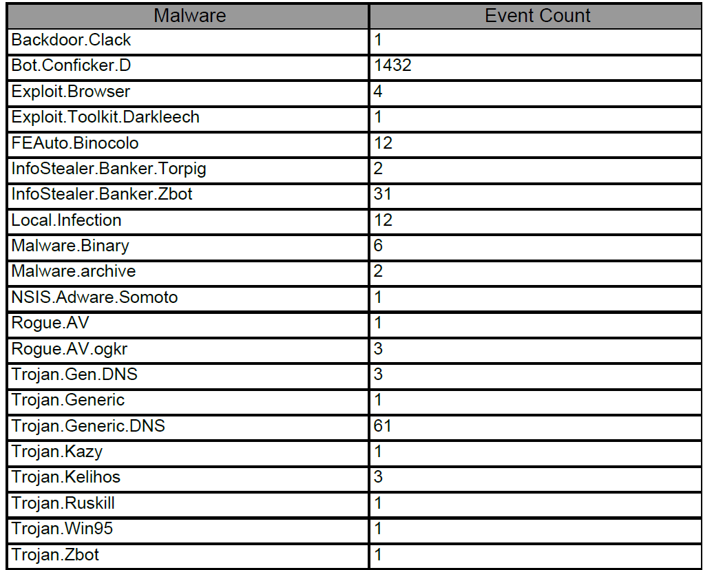 Dubex POC med FireEye. FEAuto.Binocolo (12 Registered Events) FEAuto.