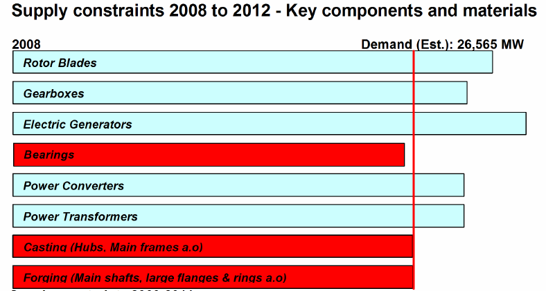 Supply constraints on key components & materials 2008-2012 ( Part 1)
