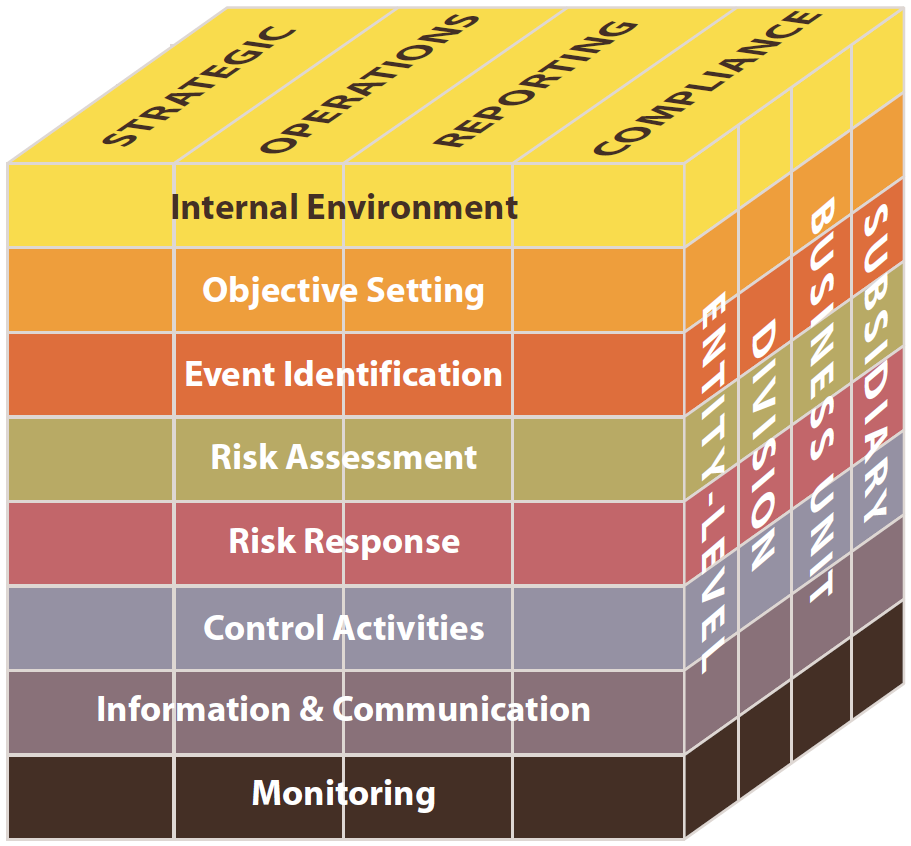 (Kilde: COSO. Enterprise Risk Management - Integrated Framework. The Committee of Sponsoring Organisations of the Treadway Commission, 2004, s.7) 4.1.