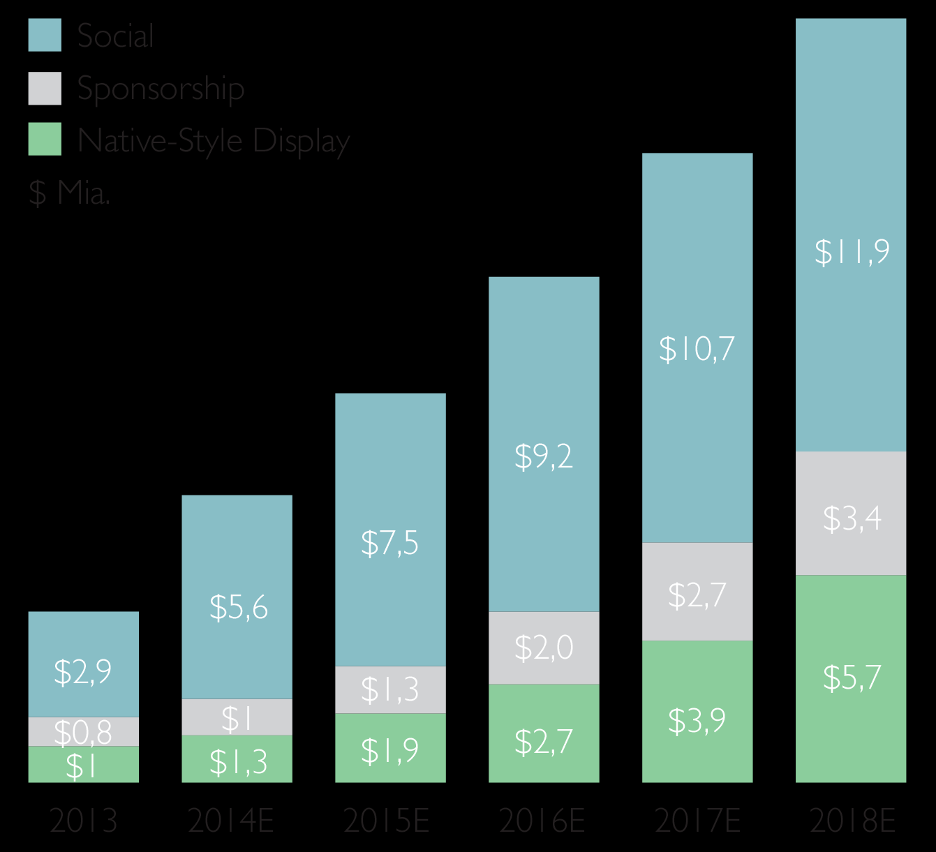 Potentialet Native Advertising Revenue (US) Desktop and Mobile