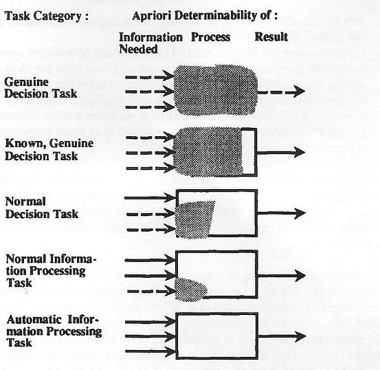 Figur 2.Task categories (Byström og Järvelin, 1995, s. 195) I Ingwersens matrix (1996, s.
