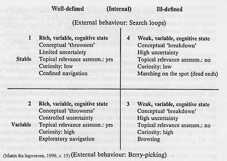 Figur 3. Matrix of four distinct forms of human intrinsic information needs (Ingwersen, 1996, s.