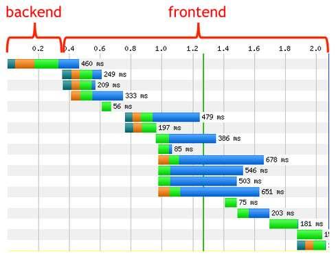 Hvor skal jeg fokusere mine optimeringer? 80-90% of the end-user response time is spent on the frontend. Start there.