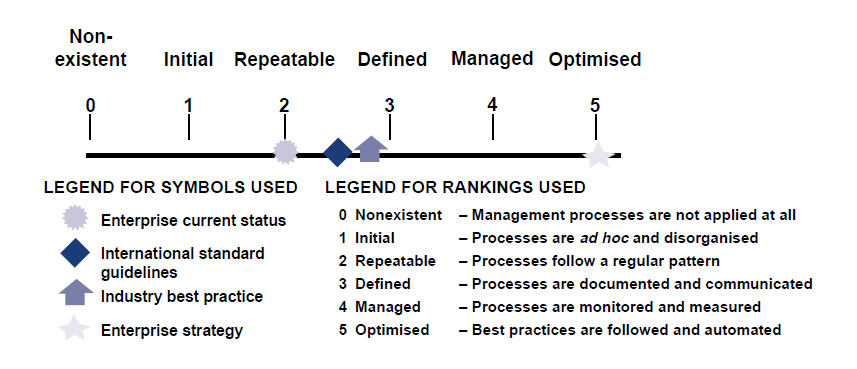 Figur 19, IT Governance Maturity Model (IT Governance Institute, 2003, s. 48) 0 Nonexistent Ingen genkendelige ledelsesprocesser kan findes.