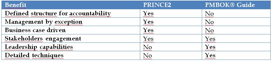 Demystifying PRINCE2 and the