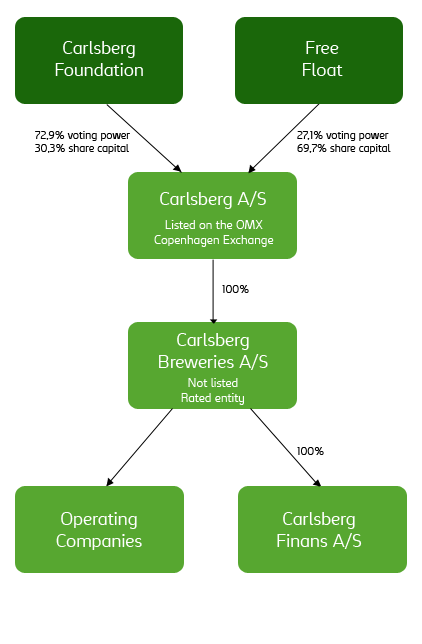 Figur 3: Carlsberg Group legal 2008 19 3.