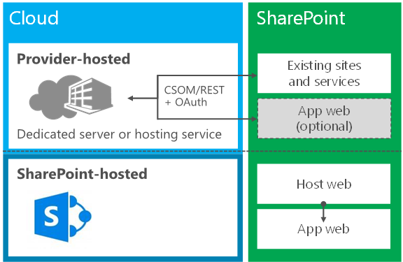 SharePoint Apps kan være SharePoint hosted ( drives af