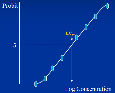 made of the probit values and the x-axis was log transformed. Afterwards the EC 50 was calculated from the equation of the straight line.