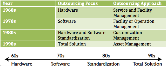 4.3 It-outsourcing tendenser Figur 4.1: Outsourcing trend i følge Lee et al.