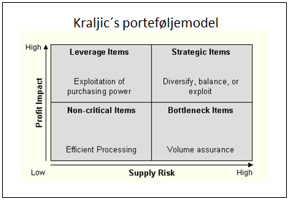ter Kraljic 2 dimensioner: en ekstern dimension i form af Supply risk og en intern dimension i form af Profit Impact (Kraljic, 1983).