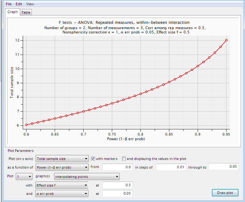Figur 12: G*Power 3.1.3, sample størrelses estimation.