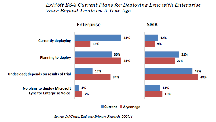 72% of the U.S. enterprises who participated in the survey were either conducting or had completed trials of Microsoft Lync. This is a huge increase compared to 42% of U.S. enterprises that were in that position a year ago.
