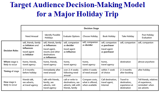 Appendix 5: Target audience decision-making model for a