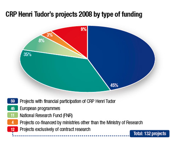 10 / 13 The annual financial contributions from the State to CRP Henri Tudor are established as follows: for 2008: 17,900,000 for 2009: 18,900,000 for 2010: 20,400,000 There are no individual figures