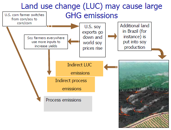 Kilde: Greenhouse gas emissions from indirect land use change,