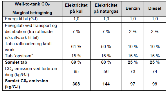 Well-to-tank Kilde: Personbilers CO 2 -emission (Ea Energianalyse, 2009)