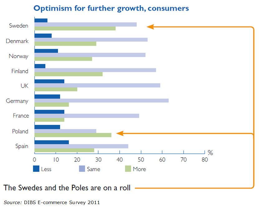 Swedish consumers are optimistic about their own consumption next year.