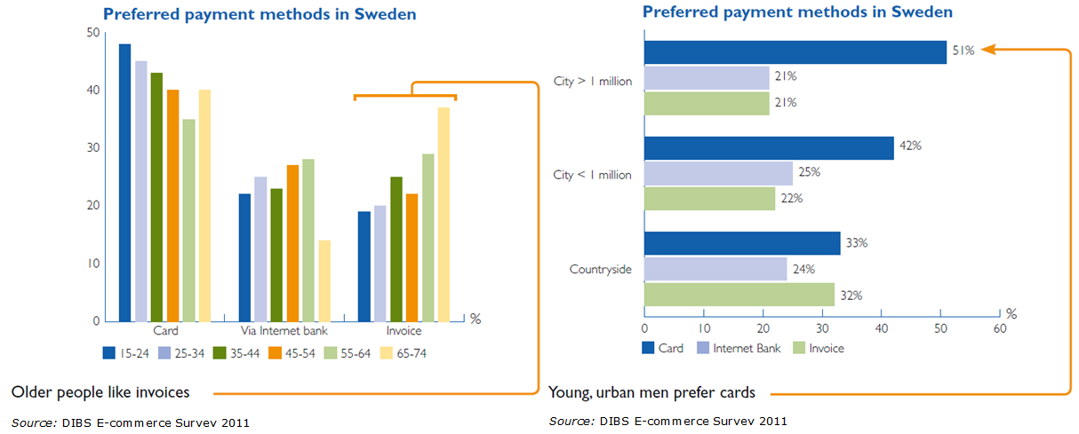 Danish e-merchants that are planning to pursue or launch a Swedish (or Nordic) e- commerce strategy should pay attention to the clear national differences in payment habits that exists between the
