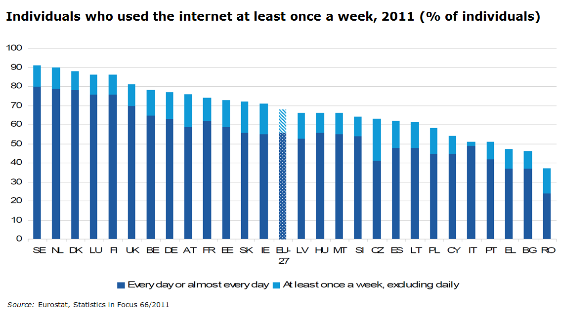 Swedes internet usage from a European perspective According to Eurostat s report Statistics in focus 66/2011, about a quarter of the EU-27 population aged 16-74 years old have never used the Internet.