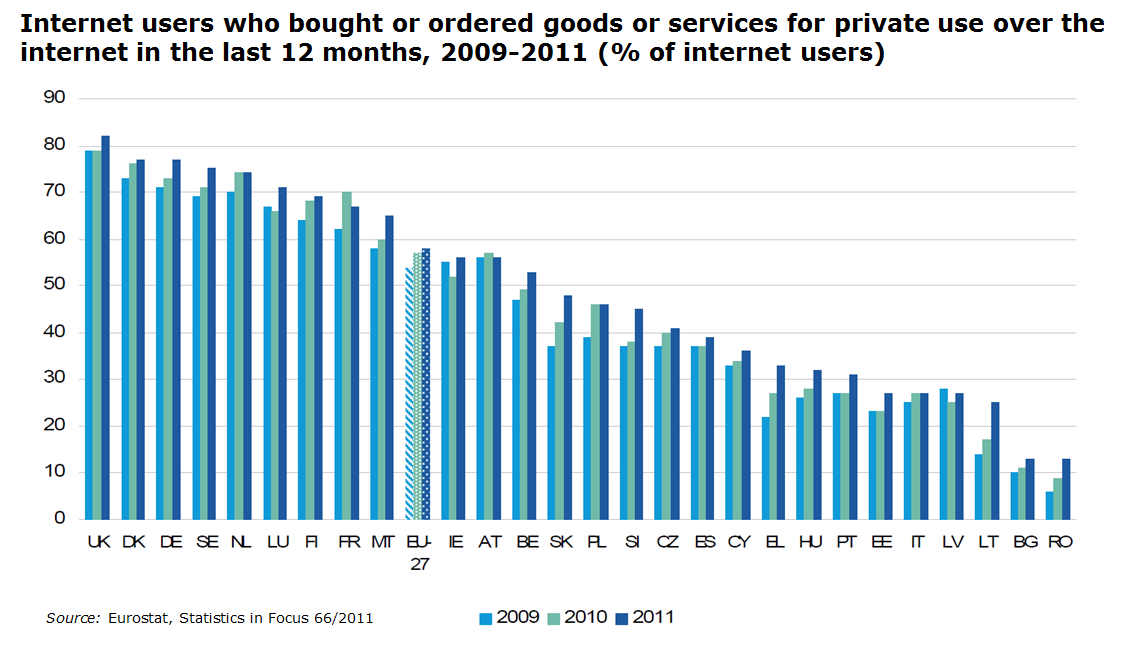 In 2011, 58% of internet users in EU-27 have bought or ordered goods or services online for private purposes in the last 12 months 7.