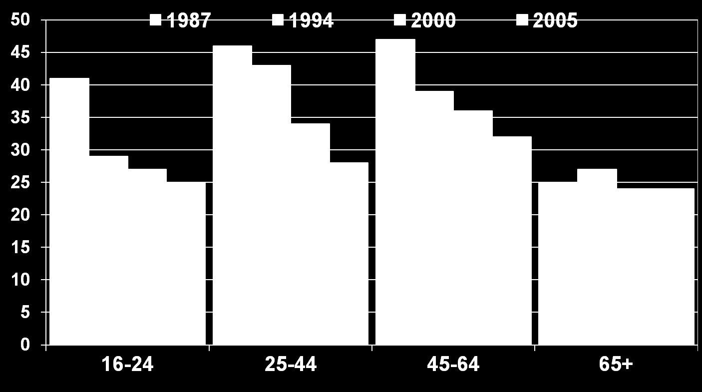 Smoking in women in DK in 1987, 1994, 2000 and