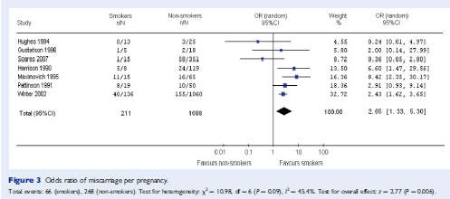 Smoking & miscarriage Conclusion: Smoking reduces the chance of pregnancy with 44% and